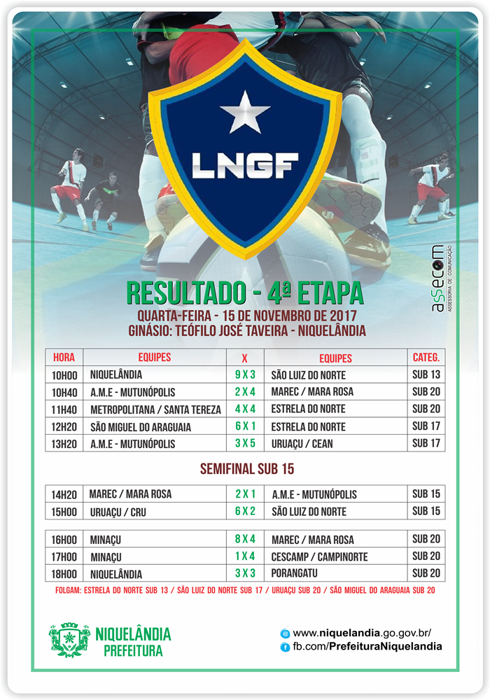 Tabela Liga do Norte de Futsal - Campeonato de Base